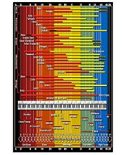 Synthesizer Sound Spectrum Instrument Chart Scarf 11x17 Poster front