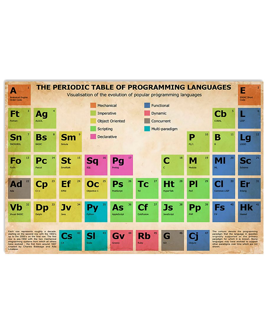 SLP The Periodic Table Of Programming Languages 17x11 Poster