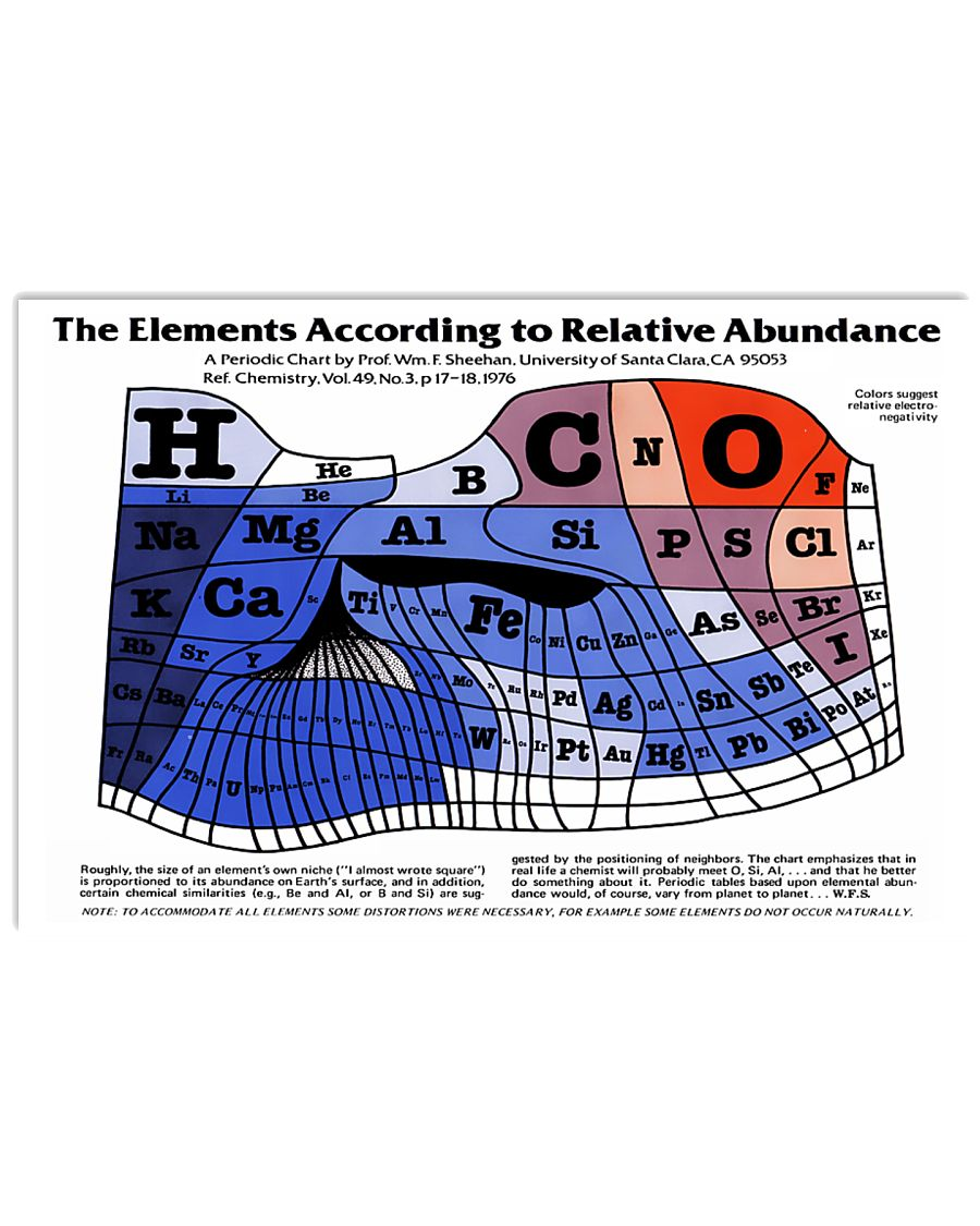 The Elements According To Relative Abundance 17x11 Poster
