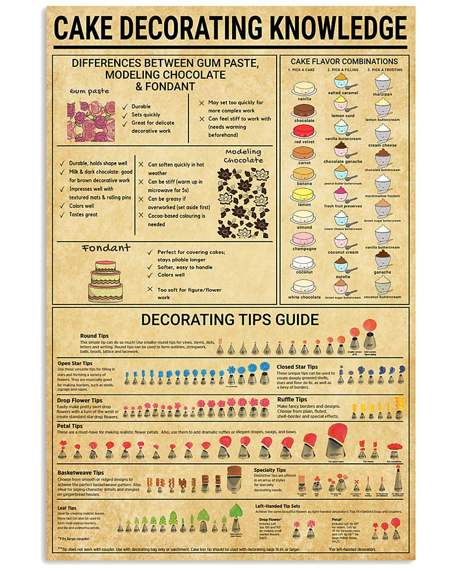 Baker Cake Decorating  Knowledge  11x17 Poster