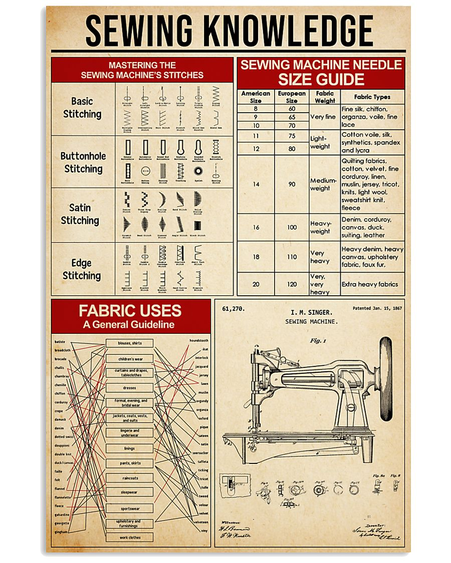 Sewing Knowledge 11x17 Poster