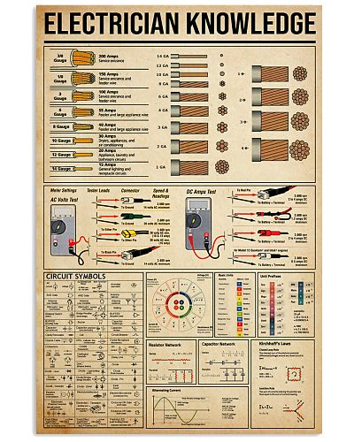 Electrician Knowledge