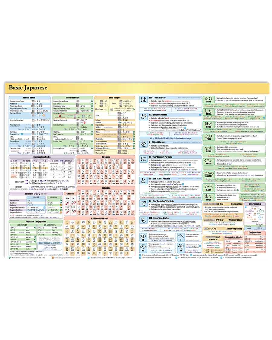 Basic Japanese Knowledge  17x11 Poster