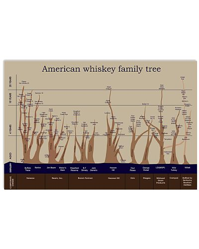 American Whiskey Family Tree
