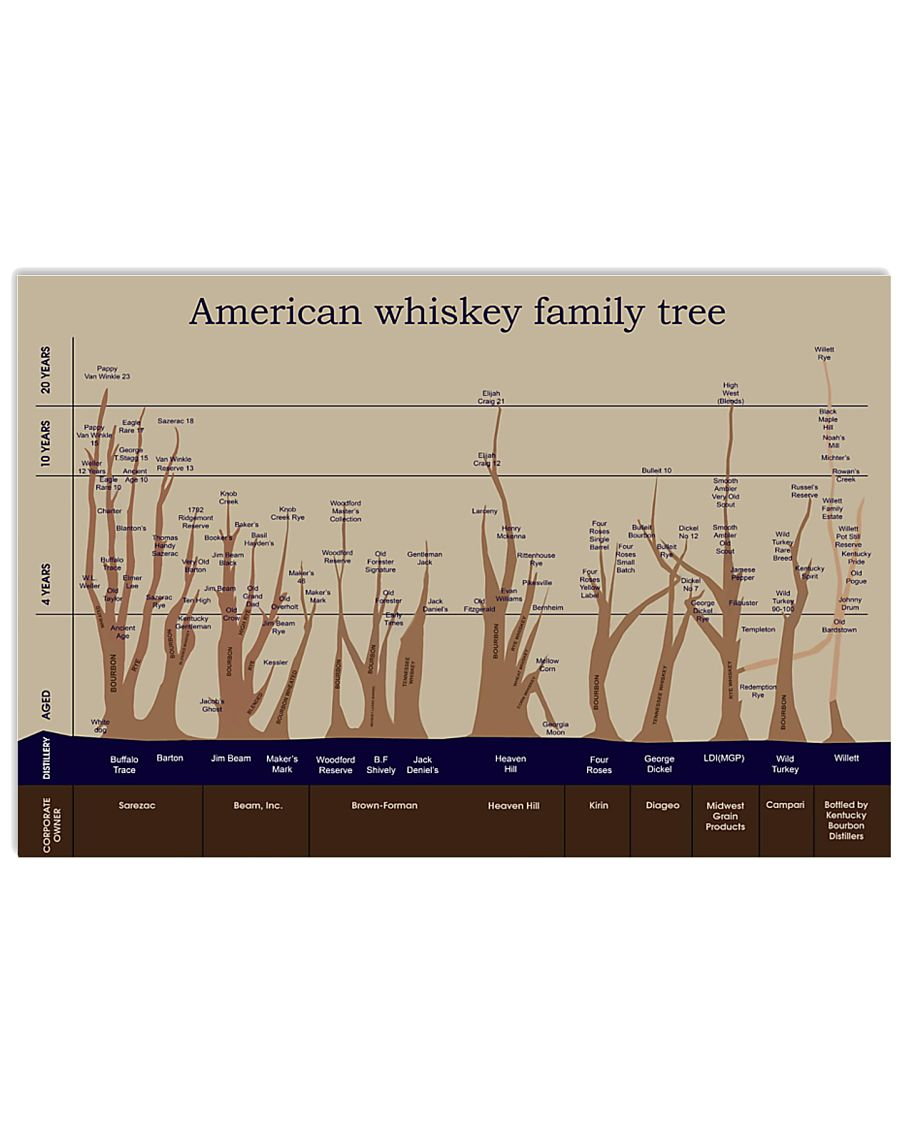 American Whiskey Family Tree 17x11 Poster