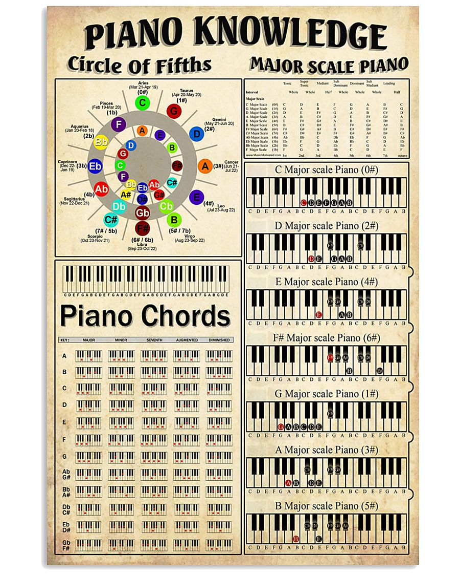 Piano Knowledge 11x17 Poster