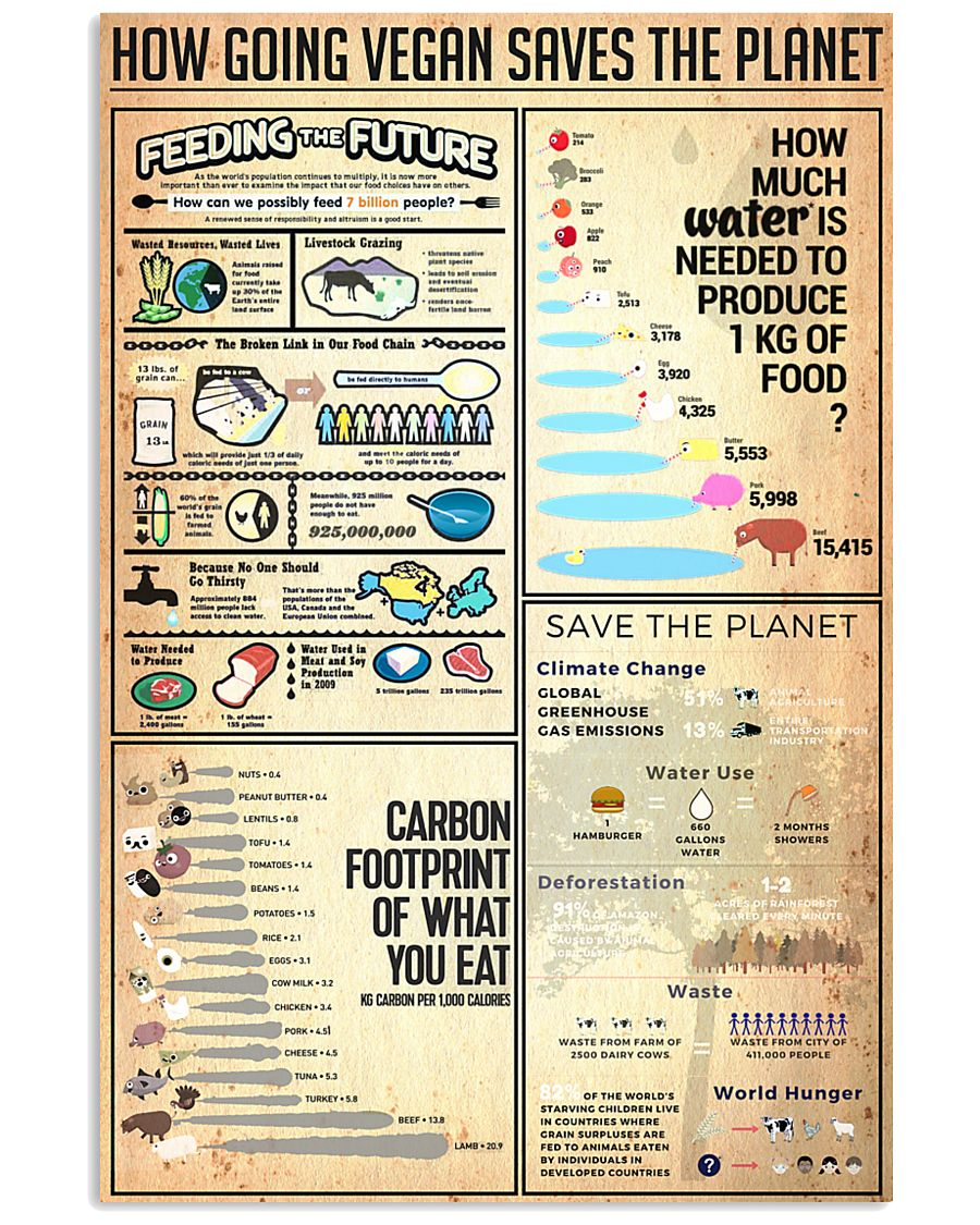 How Going Vegan Saves The Planet 24x36 Poster