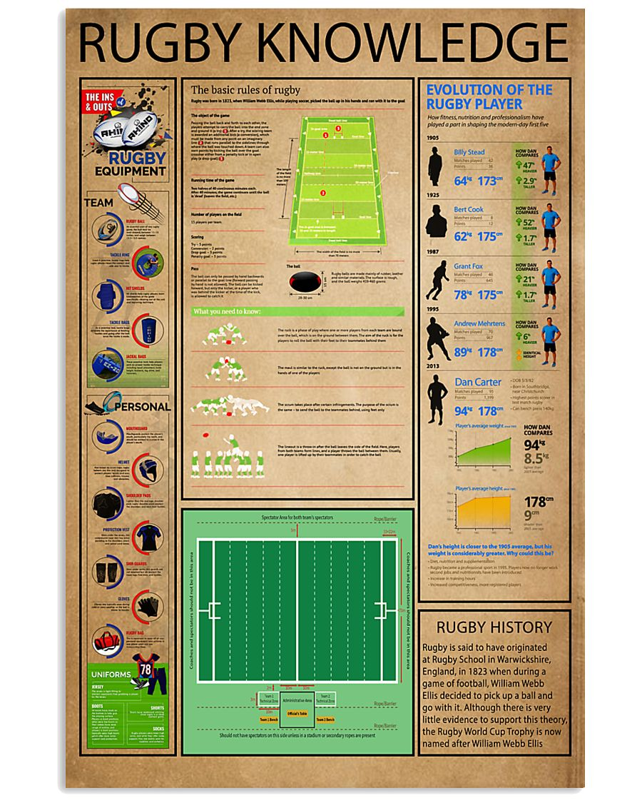 Rugby Knowledge 24x36 Poster