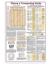 MUSIC THEORY CHEAT POSTER 11x17 Poster front