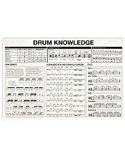 DRUM KNOWLEDGE 17x11 Poster front