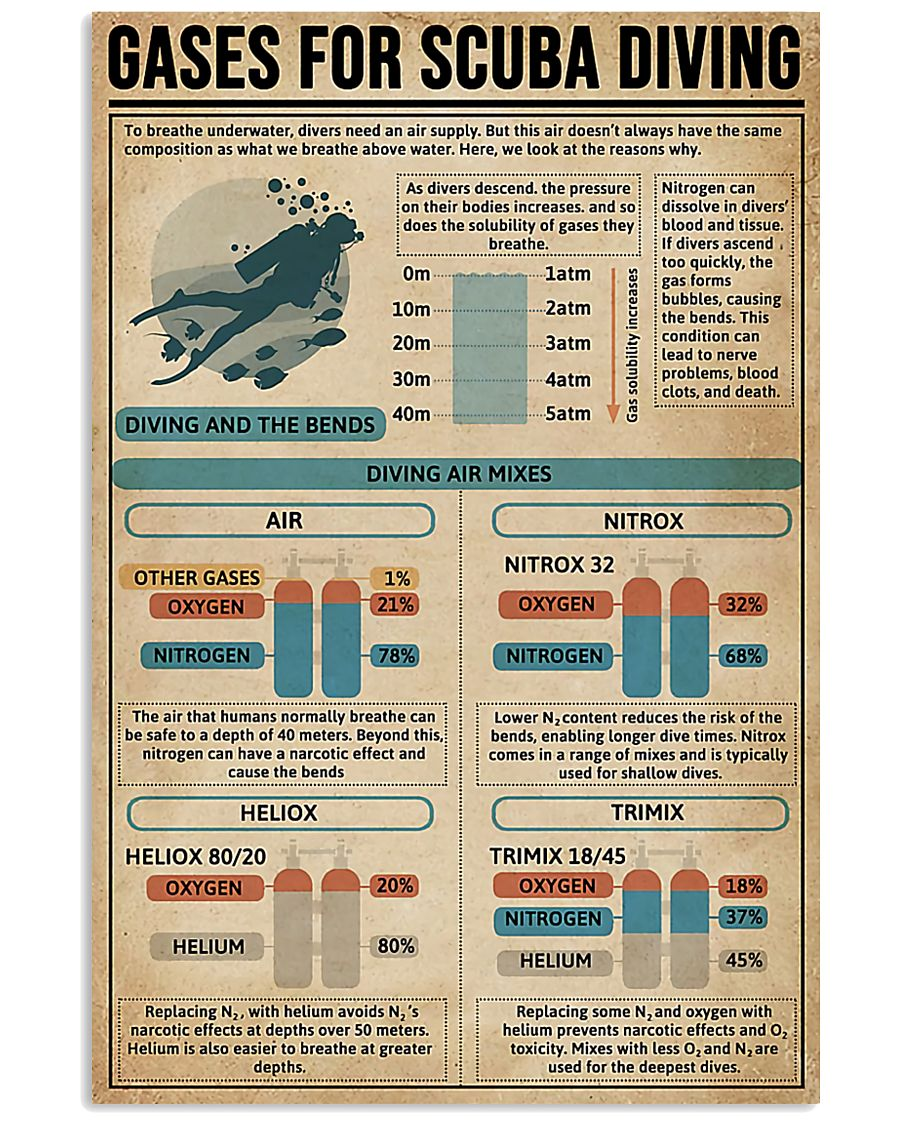 GASES FOR SCUBA DIVING 9993 0012 11x17 Poster