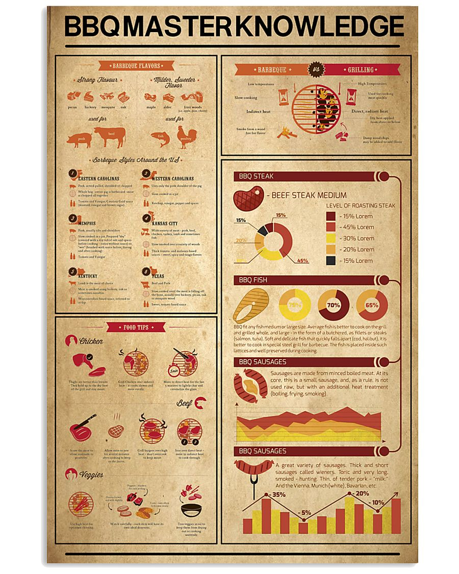 Bbq master knowledge  11x17 Poster