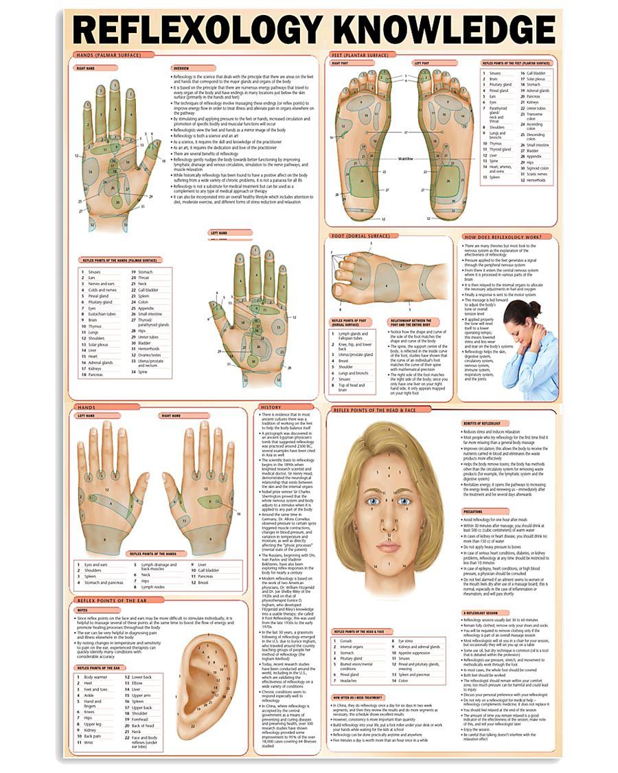 reflexology knowledge 24x36 Poster