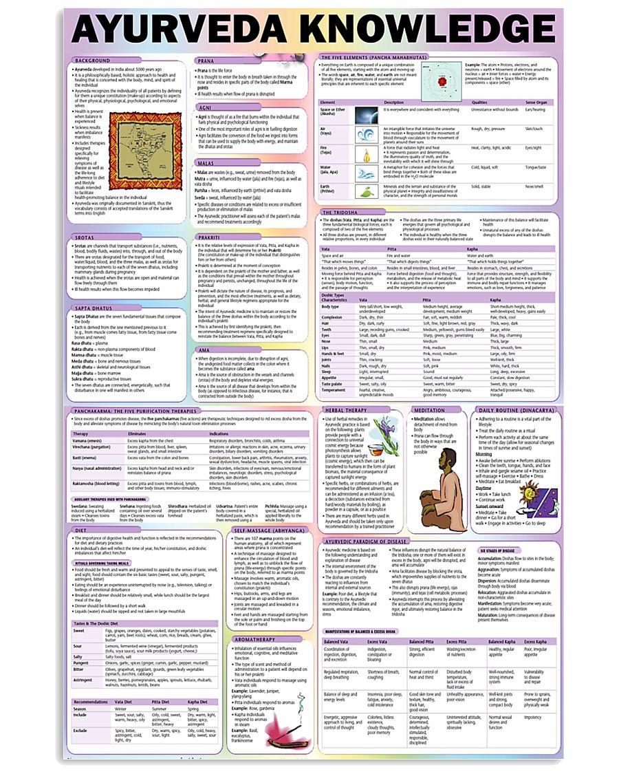 ayurveda knowledge 24x36 Poster