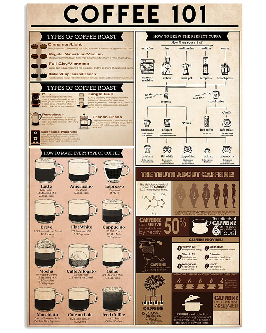 coffee knowledge 24x36 Poster