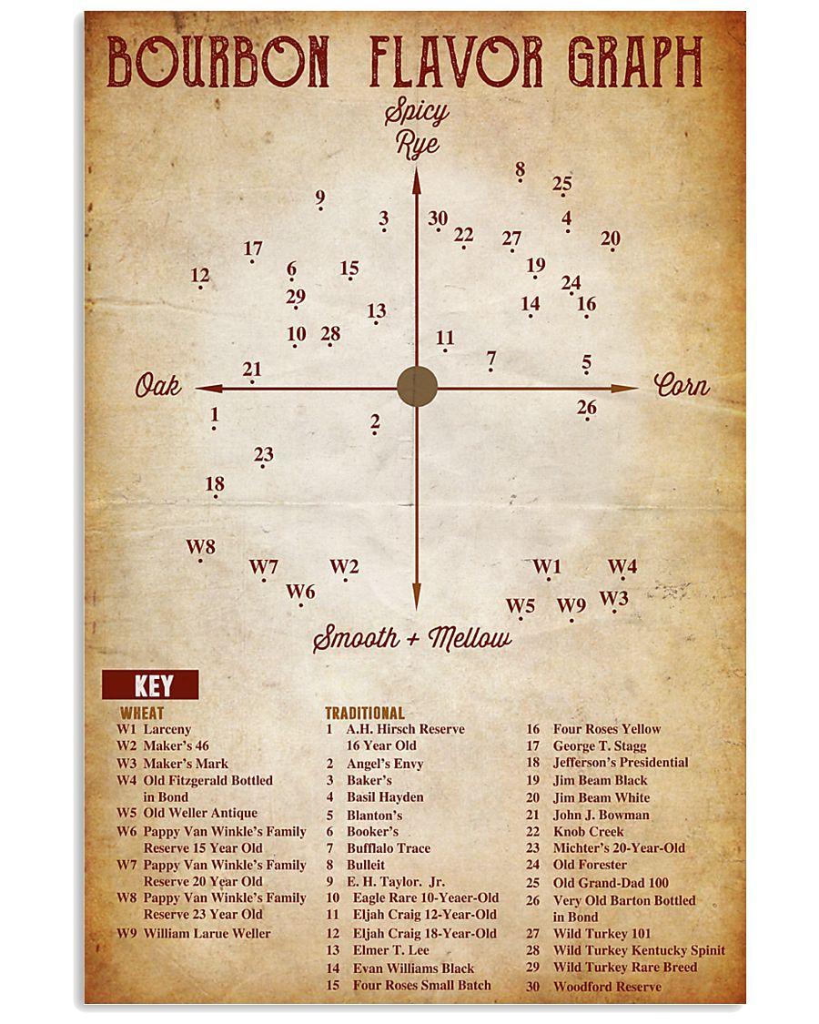 Bourbon Flavor Graph 11x17 Poster