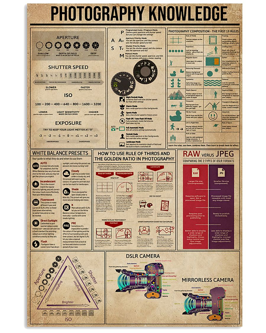 Photography Knowledge 16x24 Poster