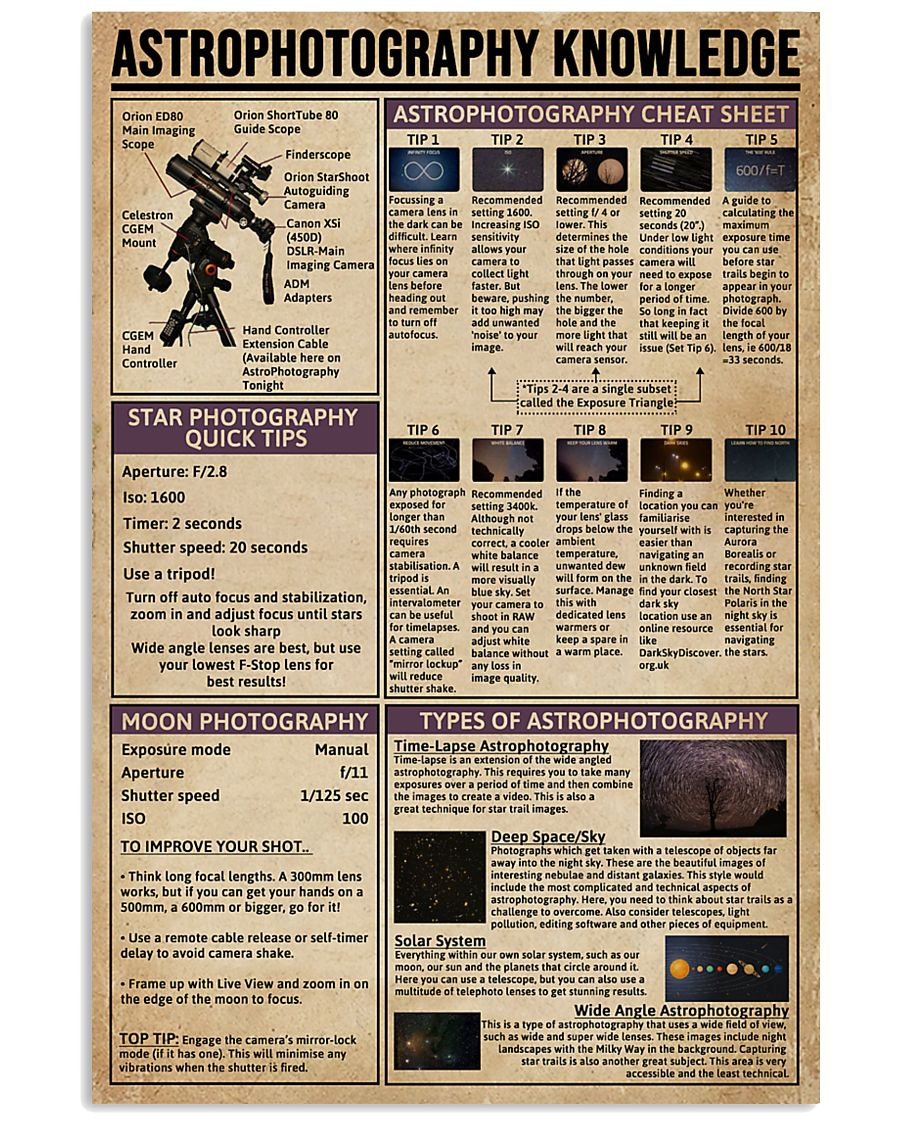 Astrophotography Knowledge 24x36 Poster