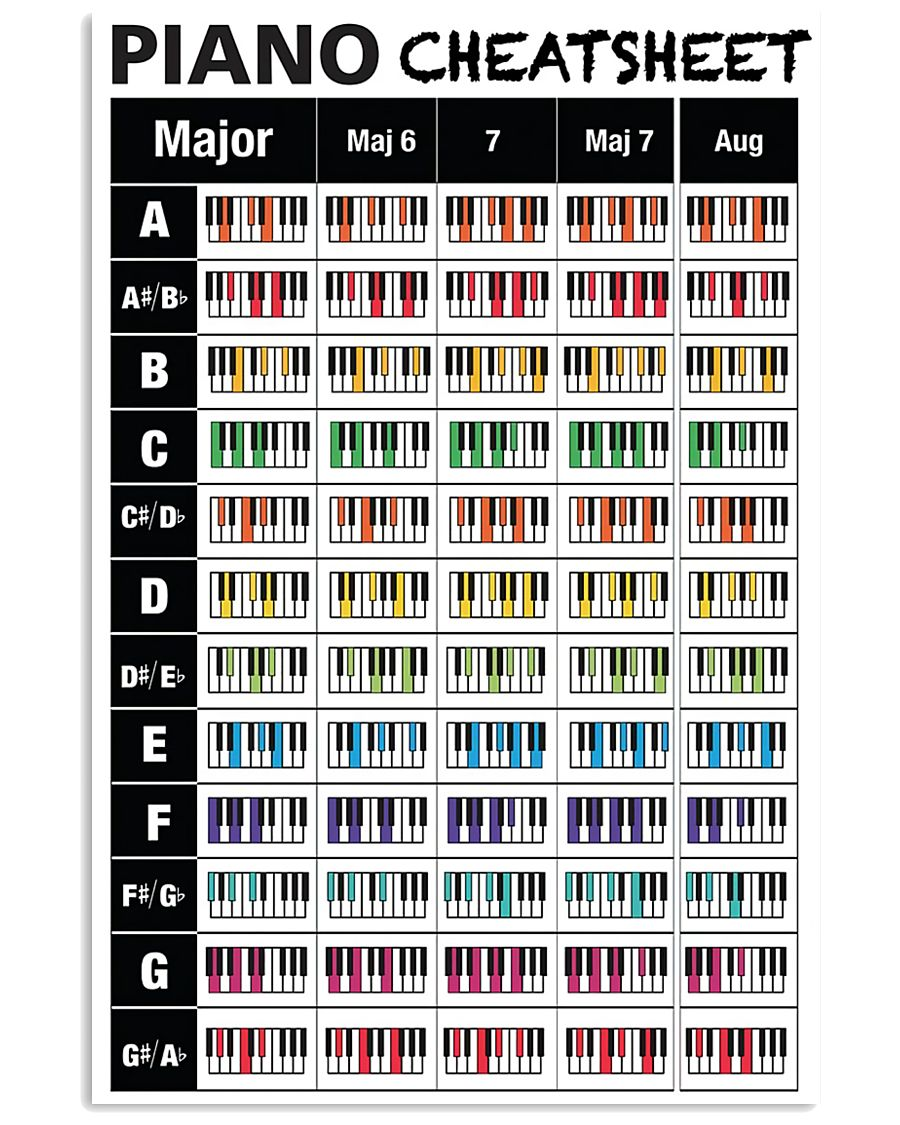 Piano Chords Cheatsheet 11x17 Poster